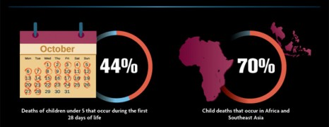 Global Infant Mortality Rate Facts