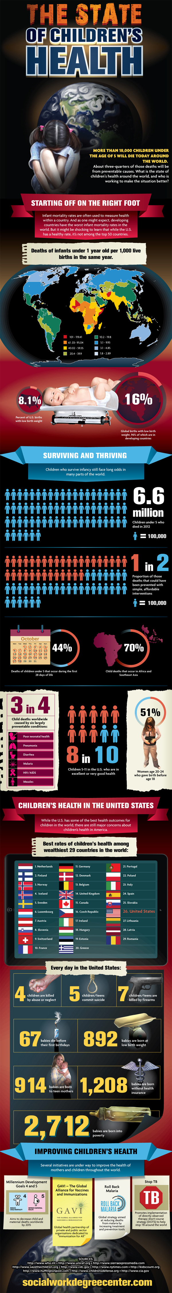Global Infant Mortality Rate Facts-Infographic