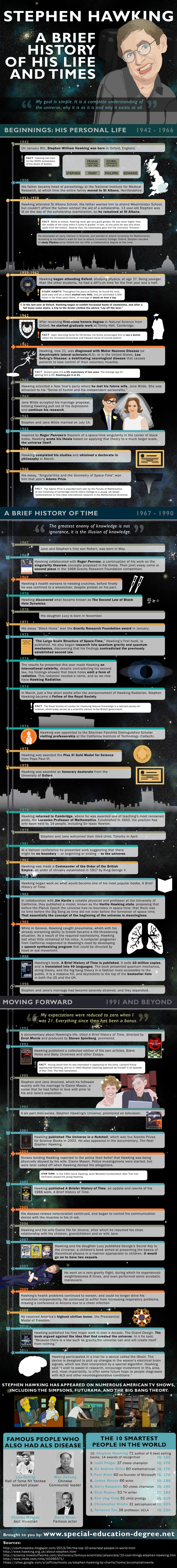 Stephen Hawking Biography-Infographic