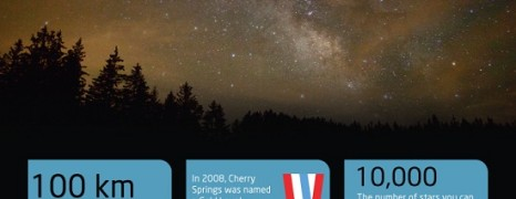 Best Places for Stargazing