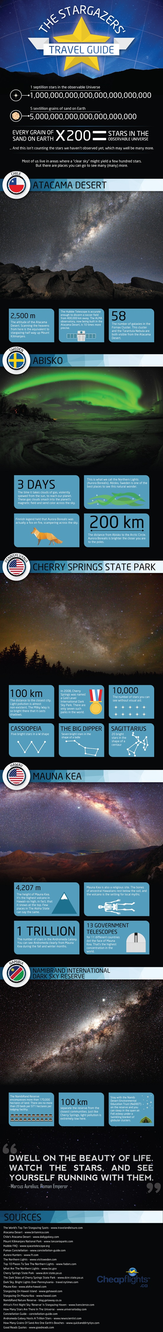 Best Places for Stargazing-Infographic