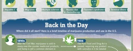 History of Marijuana Use in the US
