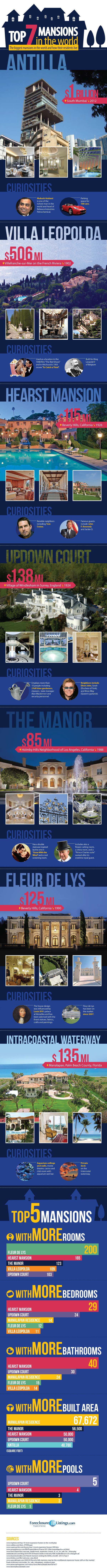 Breathtaking Mansions-Infographic