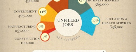 Skilled Worker Demand