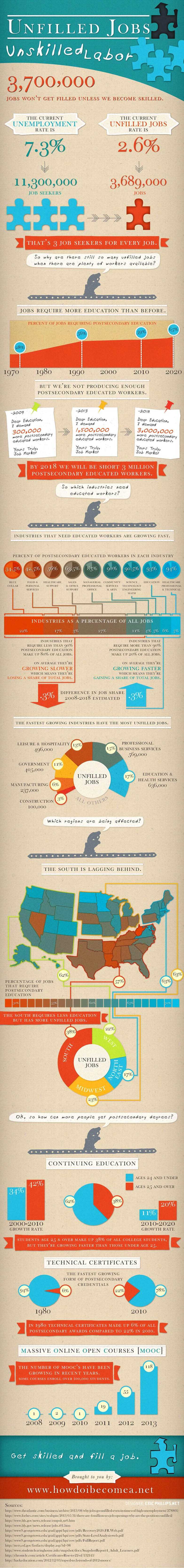 Skilled Worker Demand-Infographic
