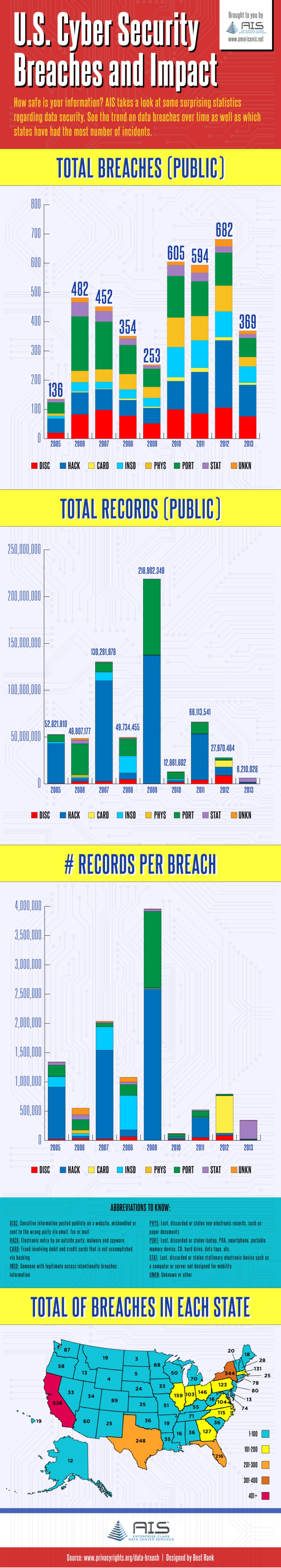 Cyber Breach 2013-Infographic