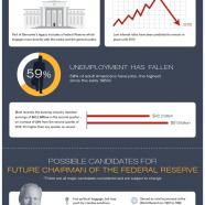 Federal Reserve After Bernanke
