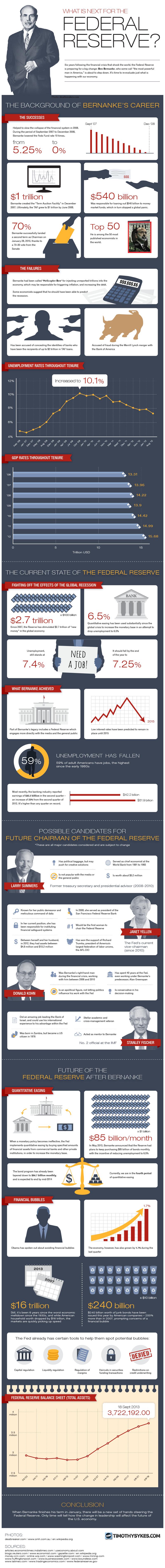 Federal Reserve After Bernanke-Infographic