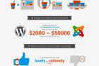 Benefits of Custom Web Design