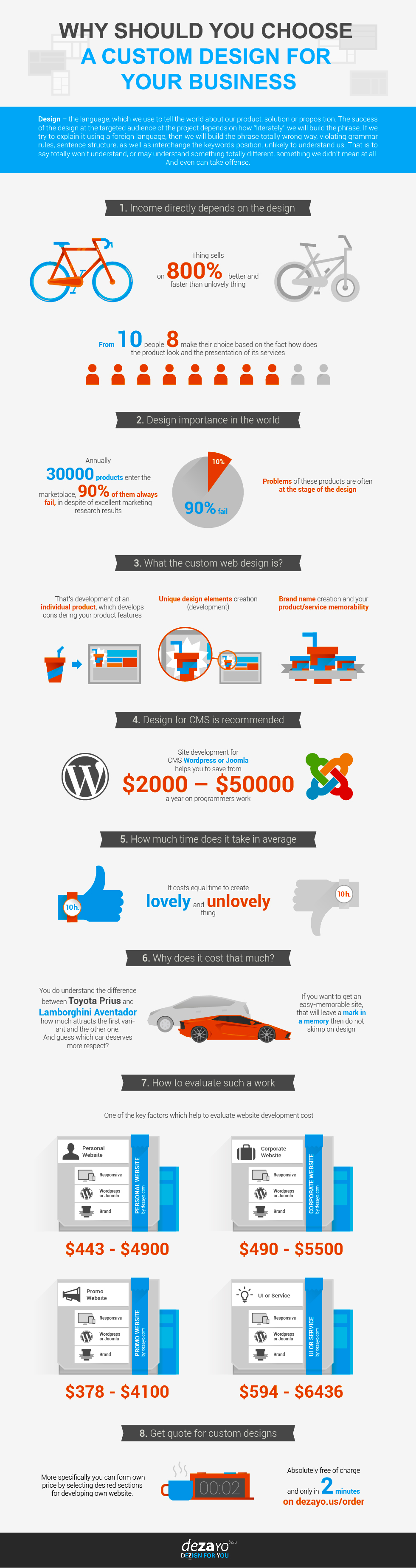 Benefits of Custom Web Design-Infographic