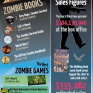 The Zombie Industry