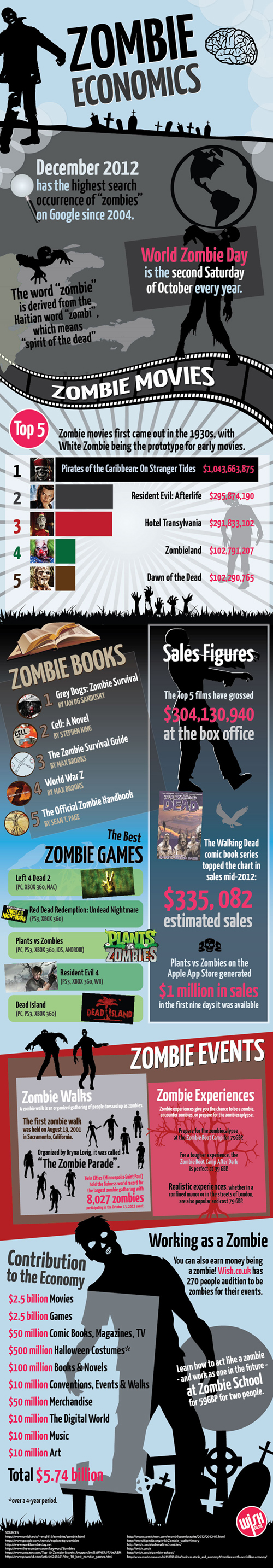 The Zombie Industry-Infographic