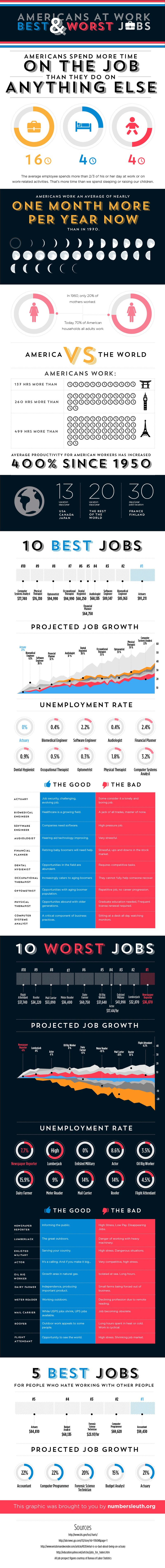 American Workaholics-Infographic