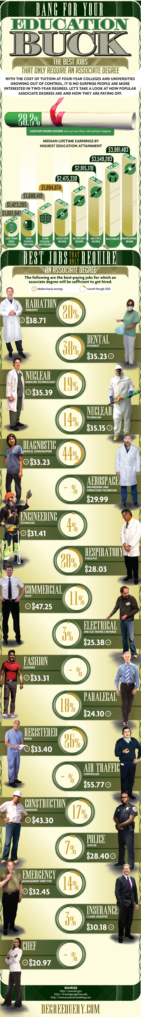Associate Degree Jobs-Infographic