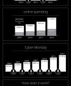 Black Friday Spending Trends