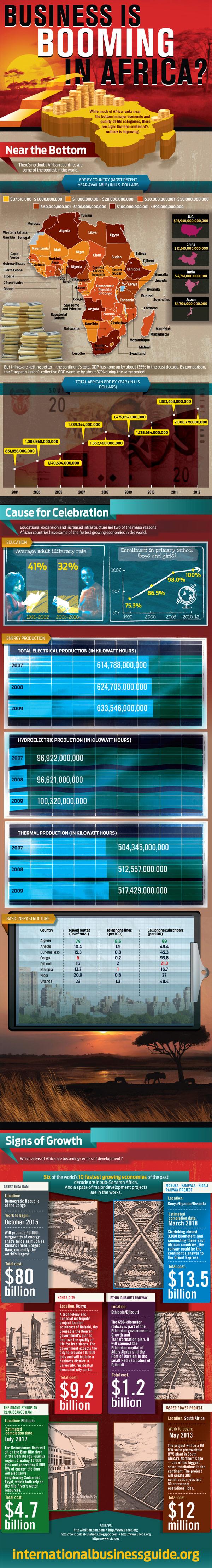 Economic Development in Africa-Infographic