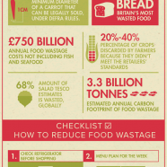 Food Wastage in UK