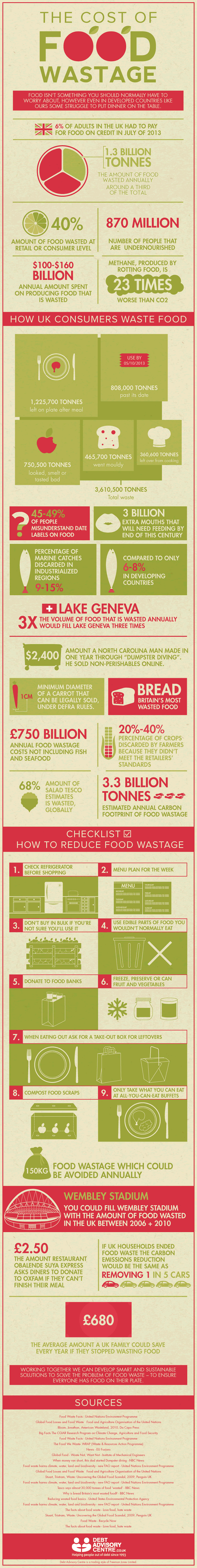 Food Wastage in UK-Infographic