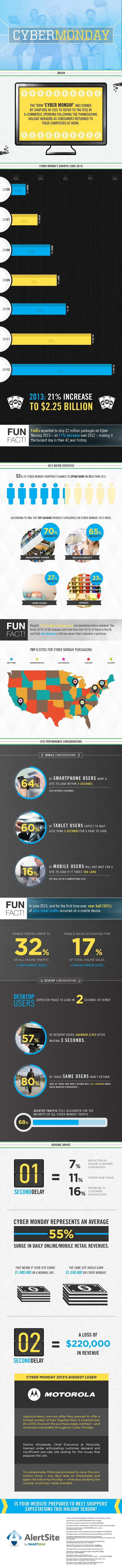 Cyber Monday 2013 Stats-Infographic