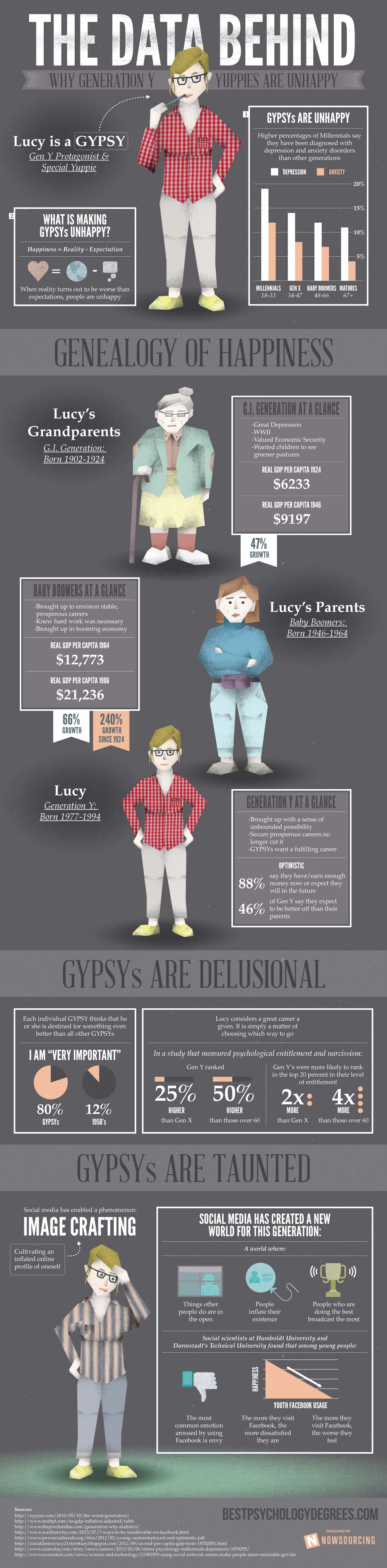 Unhappy Millennials-Infographic