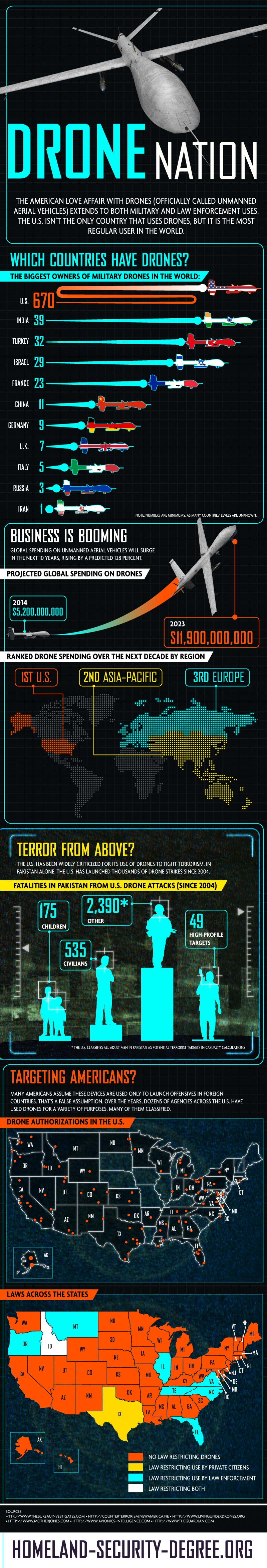 Worldwide Drone Usage -Infographic