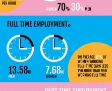 Gender Equality at Work