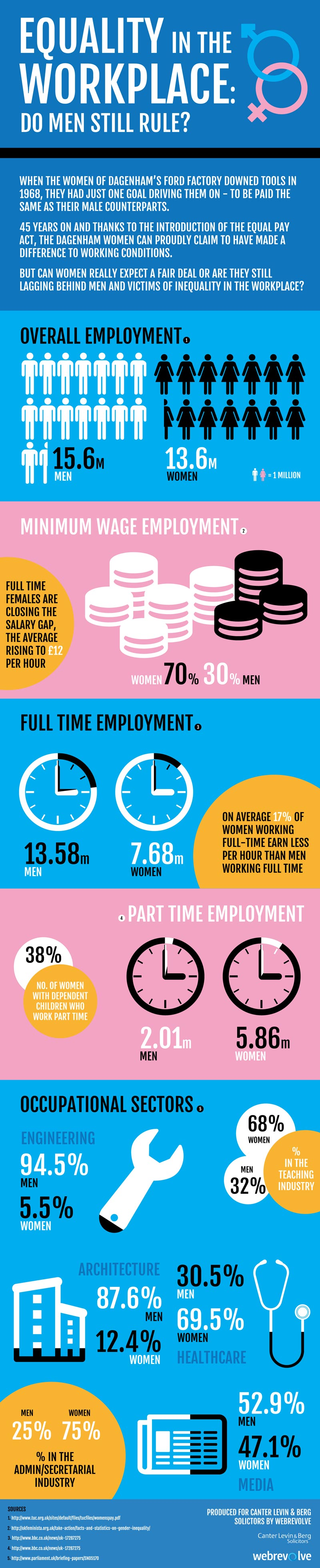 Gender Equality at Work-Infographic