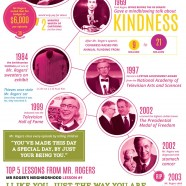 All About Mr Rogers