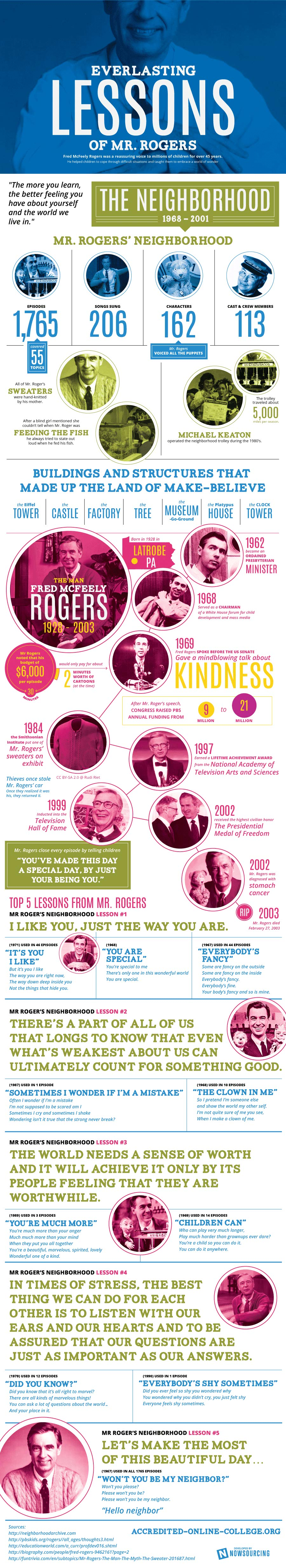 All About Mr Rogers-Infographic
