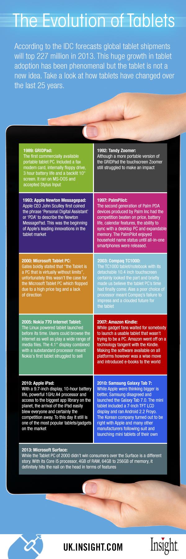 Tablet PC Evolution-Infographic