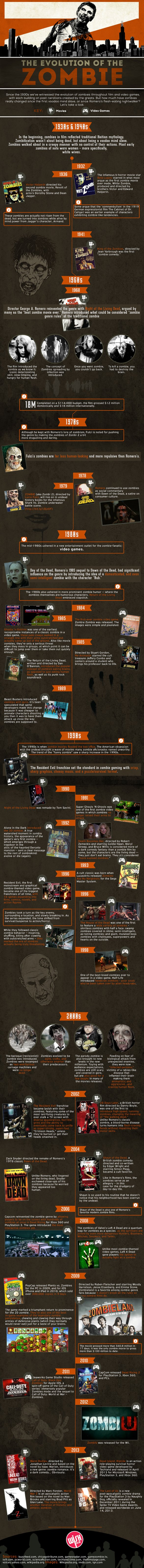 Zombie History Illustrated-Infographic