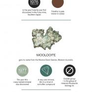 5 Unknown Minerals
