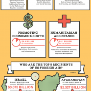US Foreign Aid 2012
