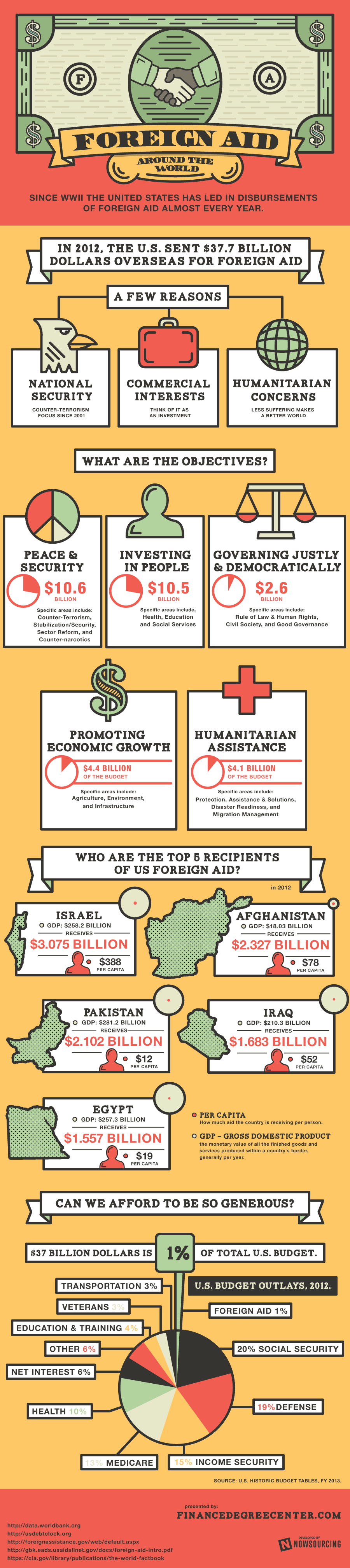 US Foreign Aid 2012-Infographic