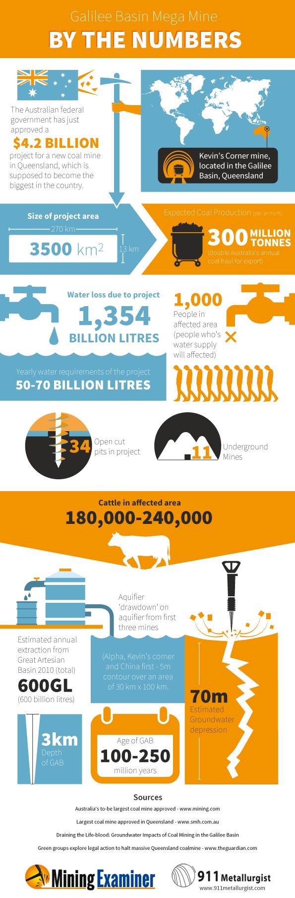 Biggest Australian Coal Mine-Infographic