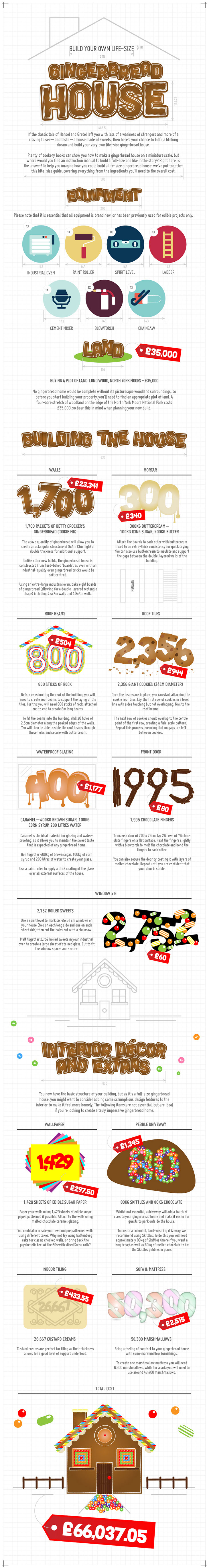 Gingerbread House Guide-Infographic