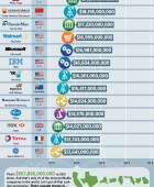 Most Profitable Companies 2012
