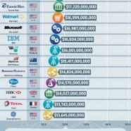 Most Profitable Companies 2012