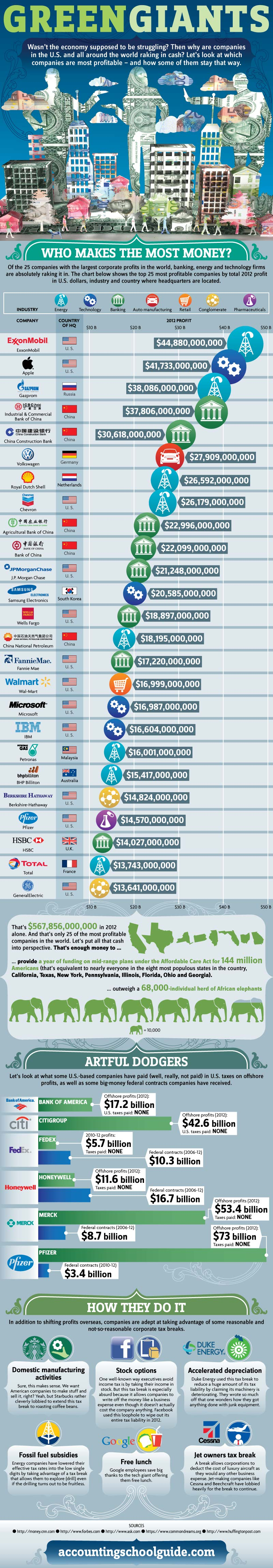 Most Profitable Companies 2012-Infographic
