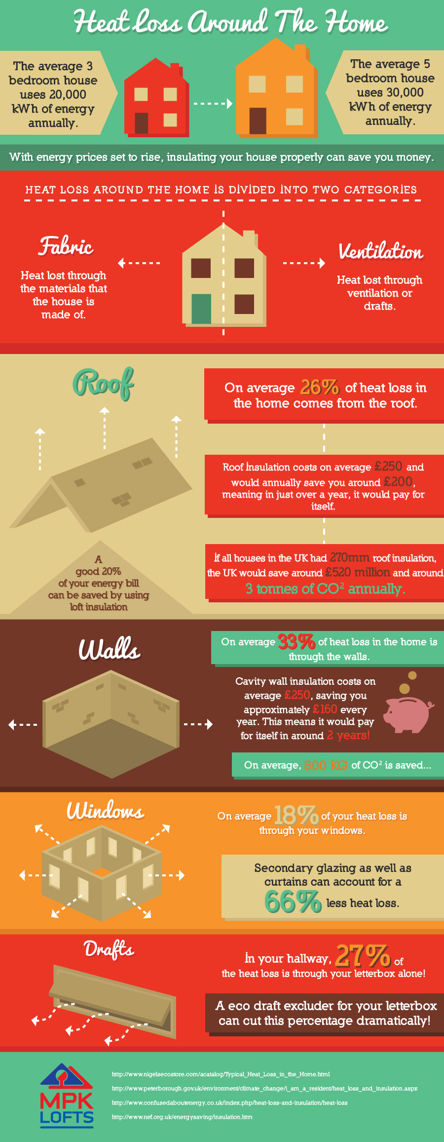 Heat Loss Control-Infographic