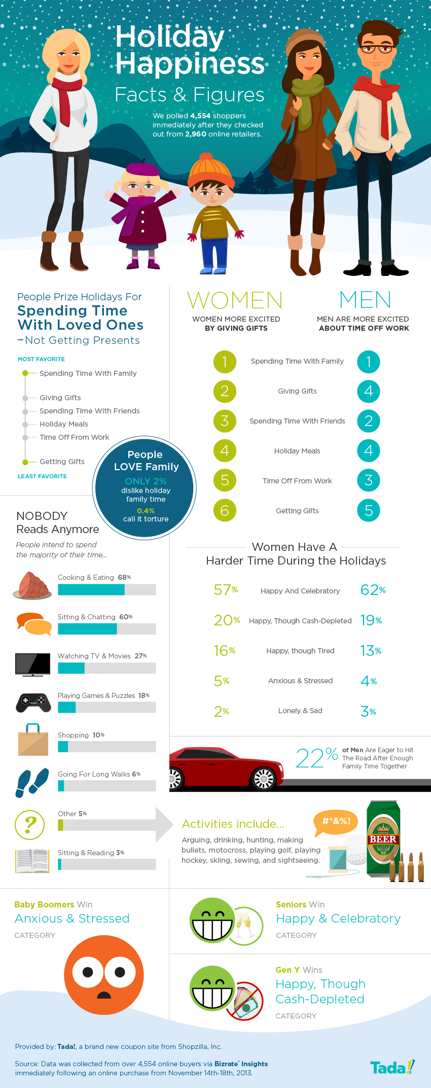 What Brings Holiday Happiness-Infographic