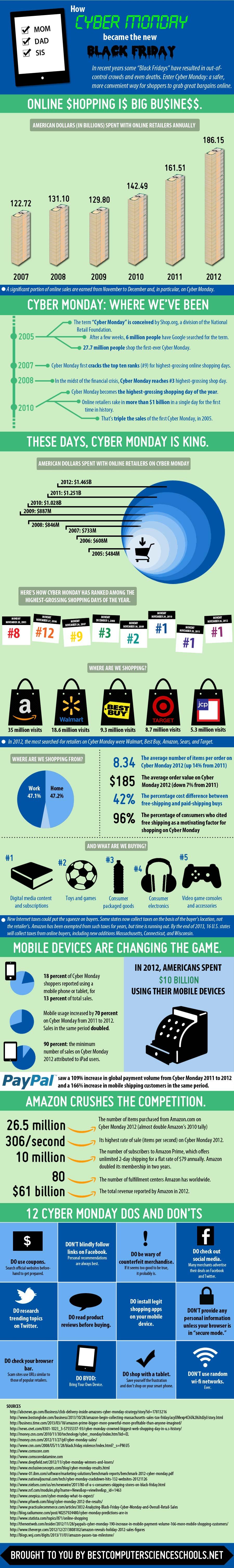 Happy Cyber Monday-Infographic