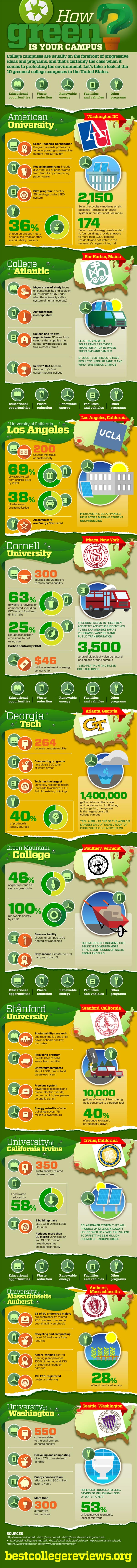 10 Greenest Campuses in US-Infographic