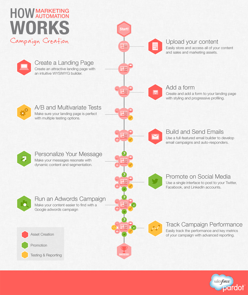 Marketing Automation 101-Infographic