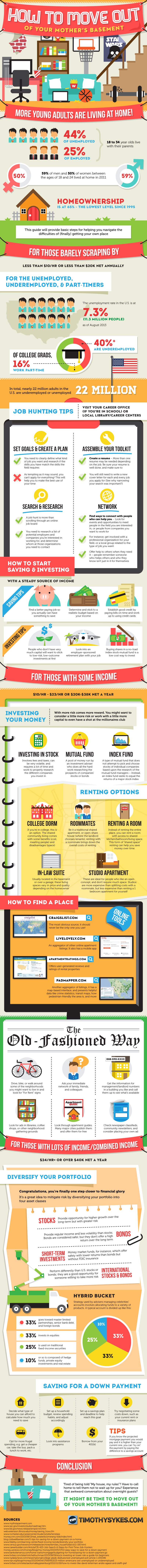 Stuck at Parents Home-Infographic