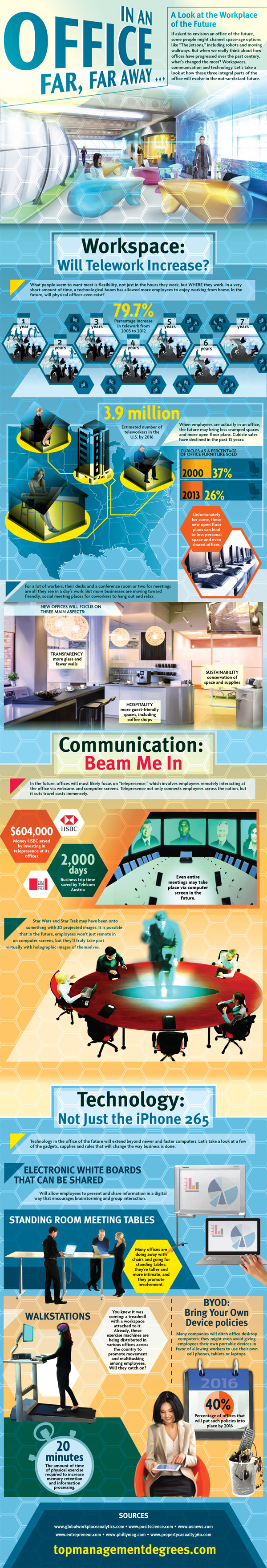 workplace of tomorrow-Infographic