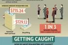 Employee Fraud Statistics