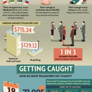 Employee Fraud Statistics