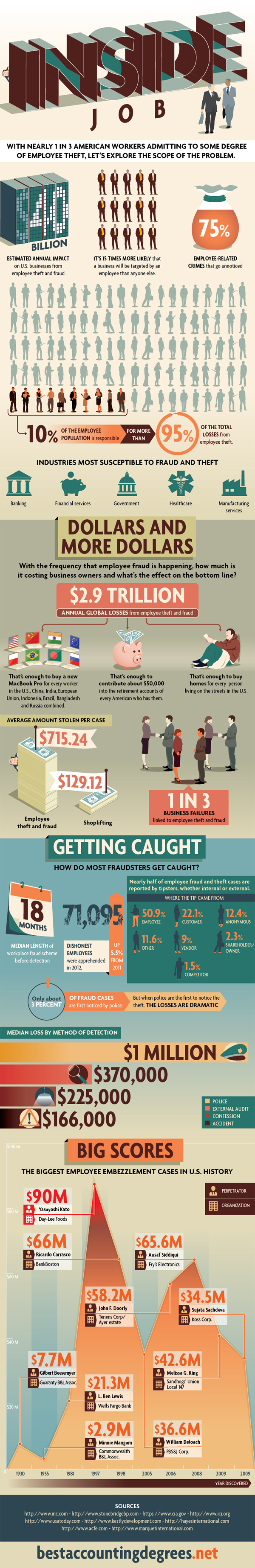 Employee Fraud Statistics-Infographic