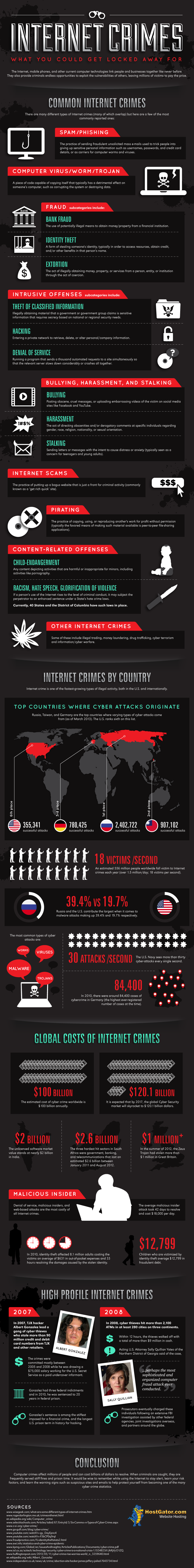 Cyber Crime Around the World-Infographic